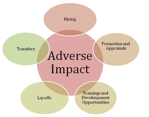Adverse Impact in HR Processes